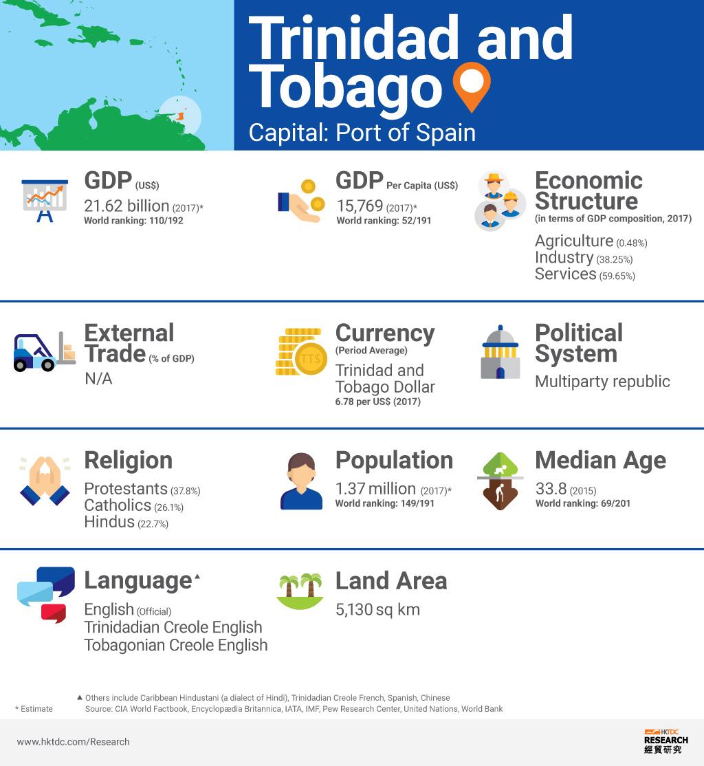 Picture: Trinidad and Tobago factsheet