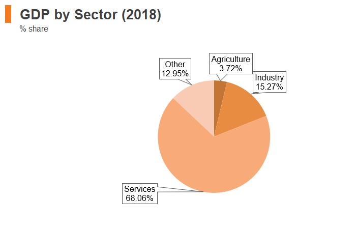 Graph: Greece GDP by sector (2018)