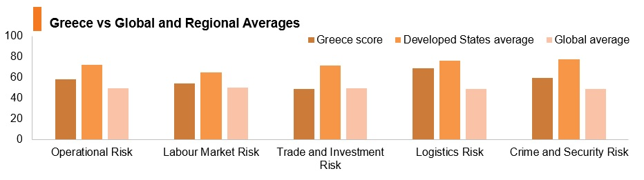 Graph: Greece vs global and regional averages