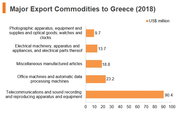 Graph: Major export commodities to Greece (2018)