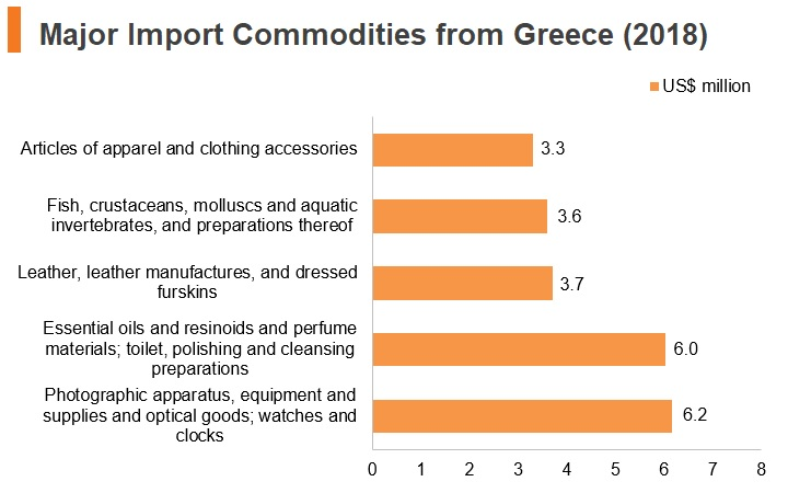 Graph: Major import commodities from Greece (2018)