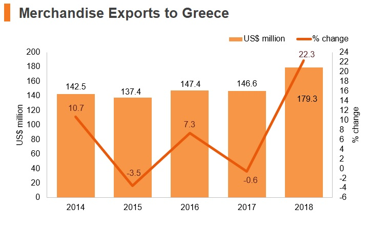 Graph: Merchandise exports to Greece
