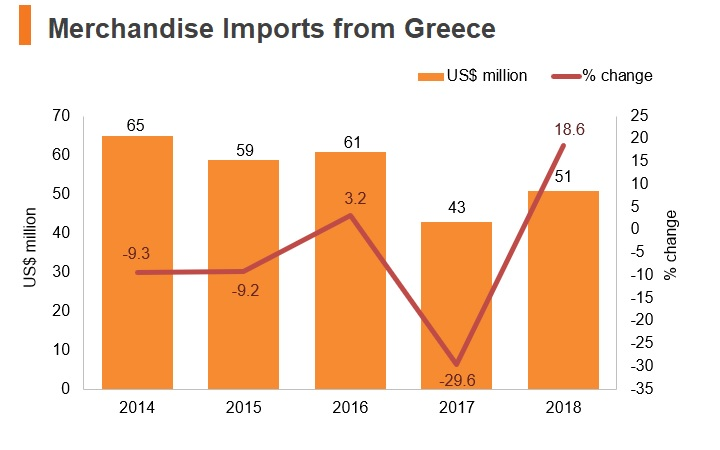 Graph: Merchandise imports from Greece