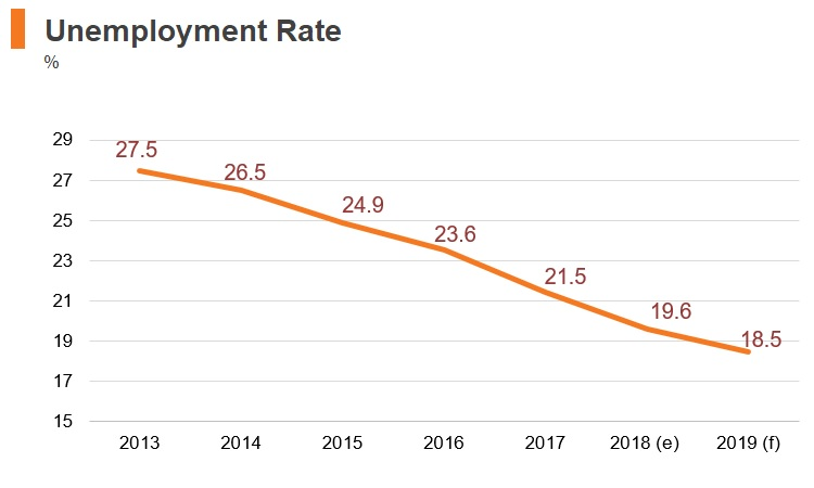 Graph: Greece unemployment rate