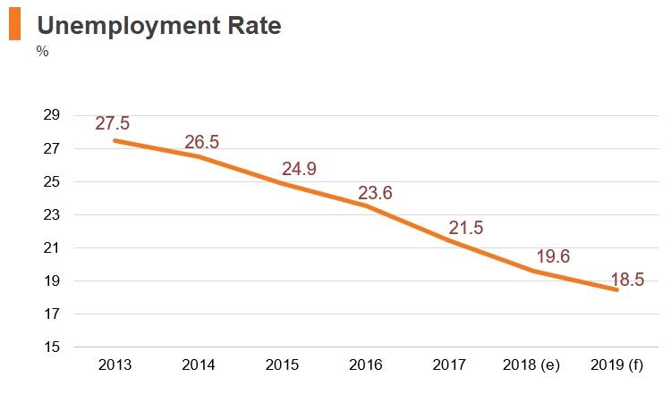 Graph: Greece unemployment rate