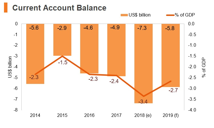 Graph: Greece current account balance