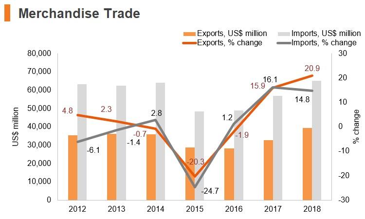 Graph: Greece merchandise trade
