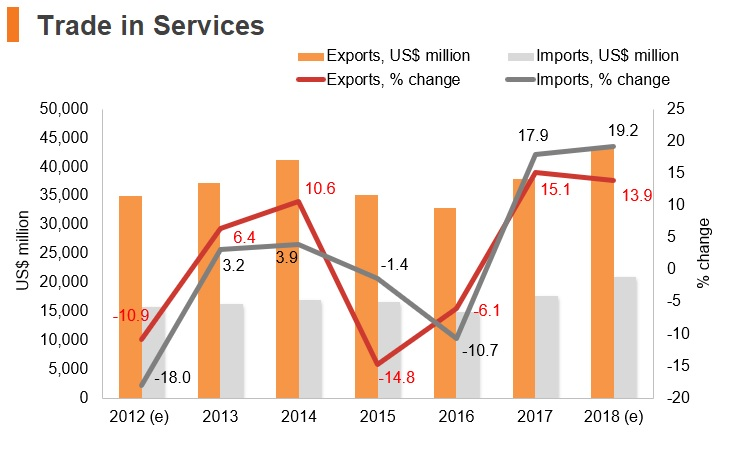 Graph: Greece trade in services