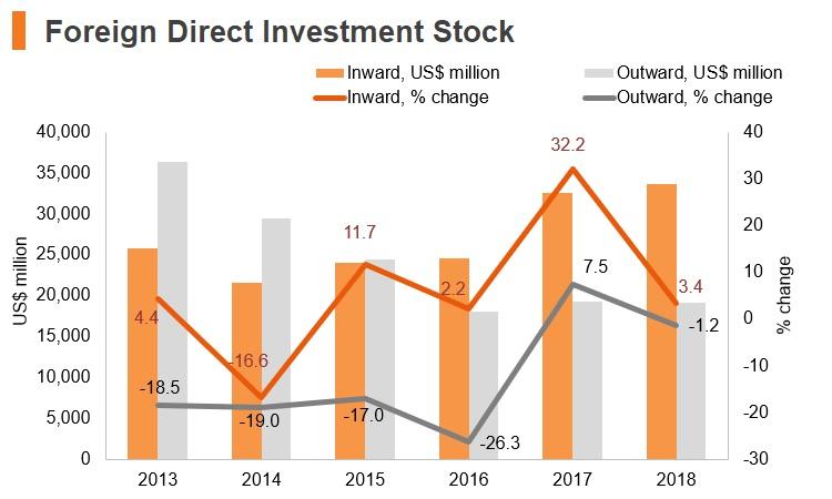 Graph: Greece FDI stock