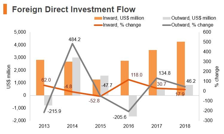 Graph: Greece FDI flow