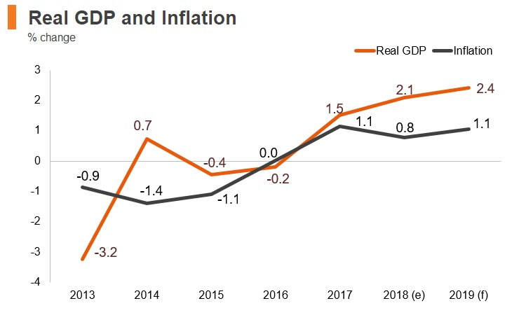 Graph: Greece real GDP and inflation
