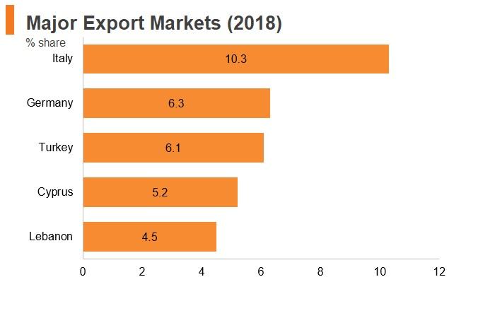 Graph: Greece major export markets (2018)