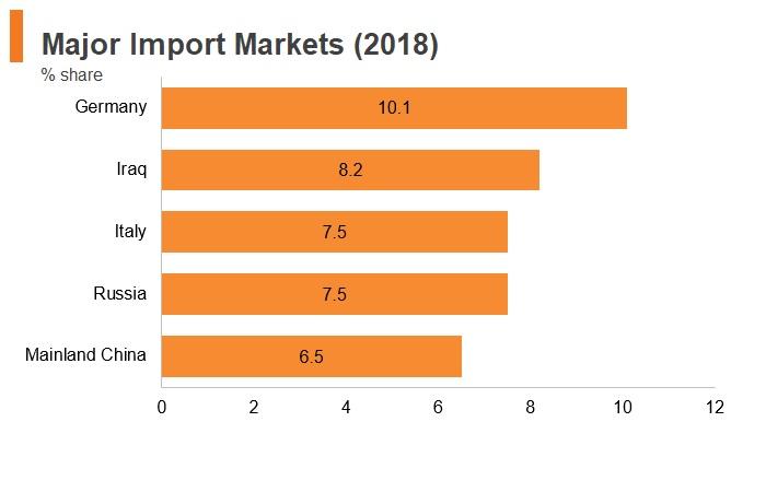 Graph: Greece major import markets (2018)
