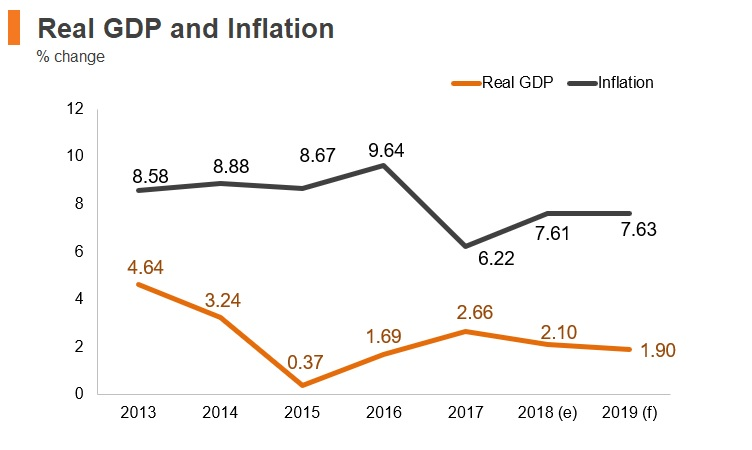 Graph: Uruguay real GDP and inflation