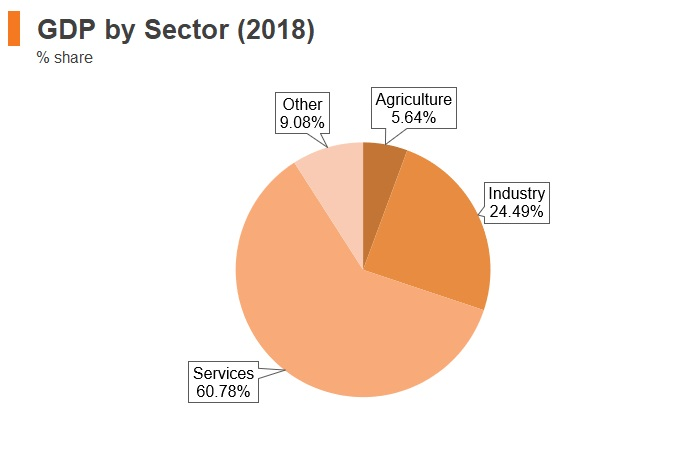 Graph: Uruguay GDP by sector (2018)