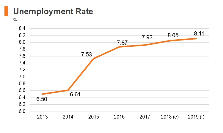 Graph: Uruguay unemployment rate