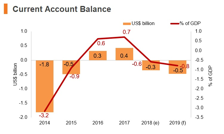 Graph: Uruguay current account balance