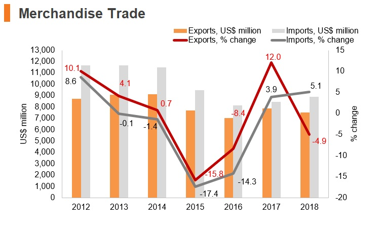 Graph: Uruguay merchandise trade