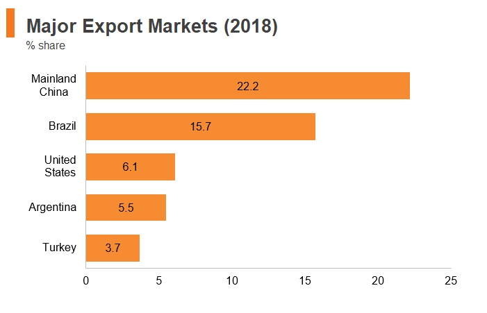 Graph: Uruguay major export markets (2018)