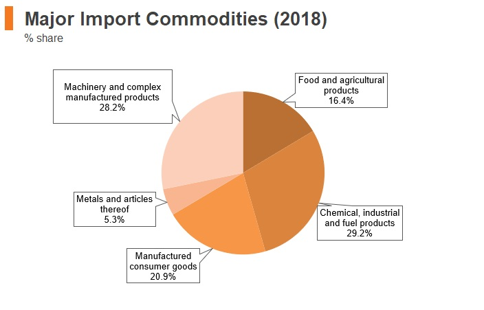 Graph: Uruguay major import commodities (2018)