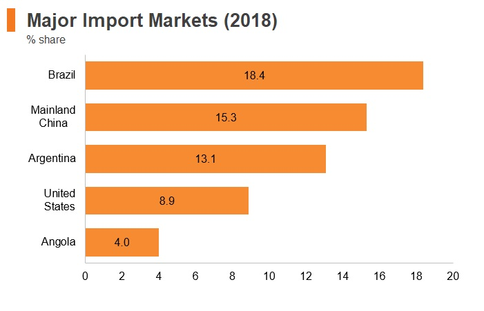 Graph: Uruguay major import markets (2018)