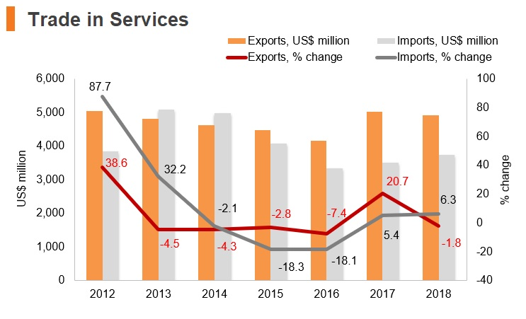 Graph: Uruguay trade in services