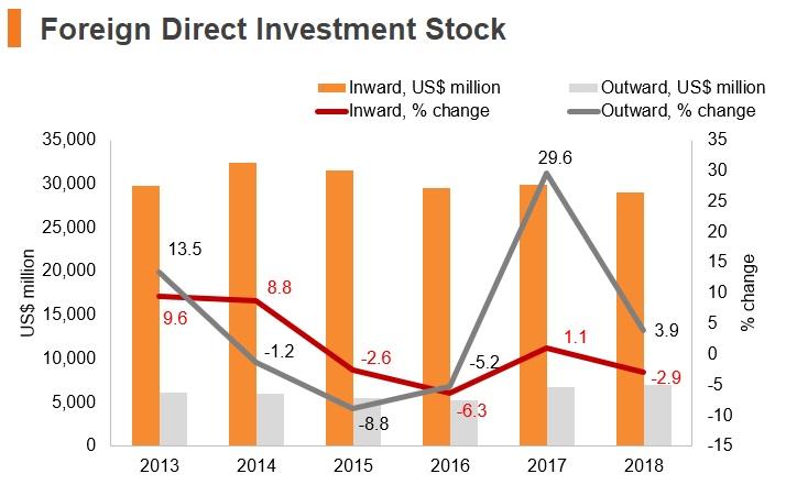 Graph: Uruguay FDI stock