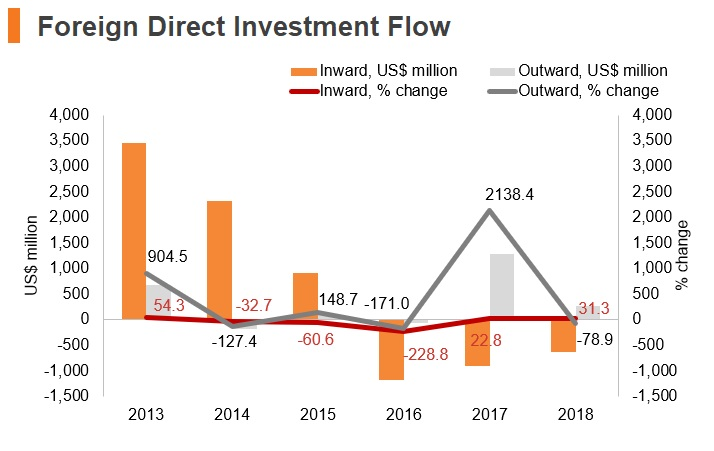 Graph: Uruguay FDI flow