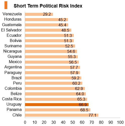 Graph: Uruguay short term political risk index