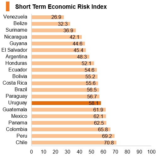 Graph: Uruguay short term economic risk index