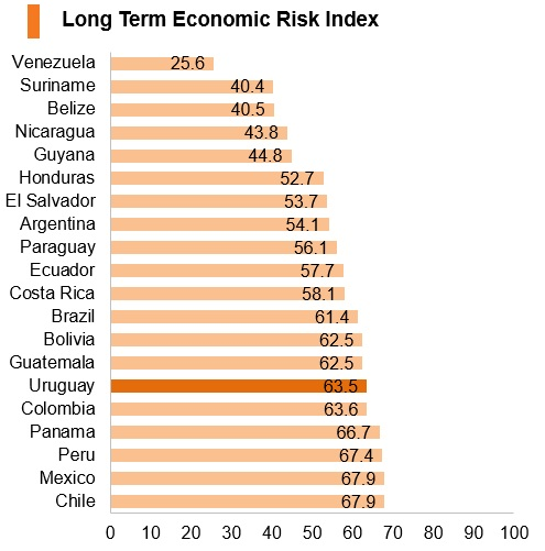 Graph: Uruguay long term economic risk index