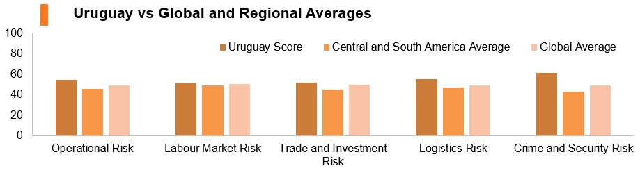 Graph: Uruguay vs global and regional averages