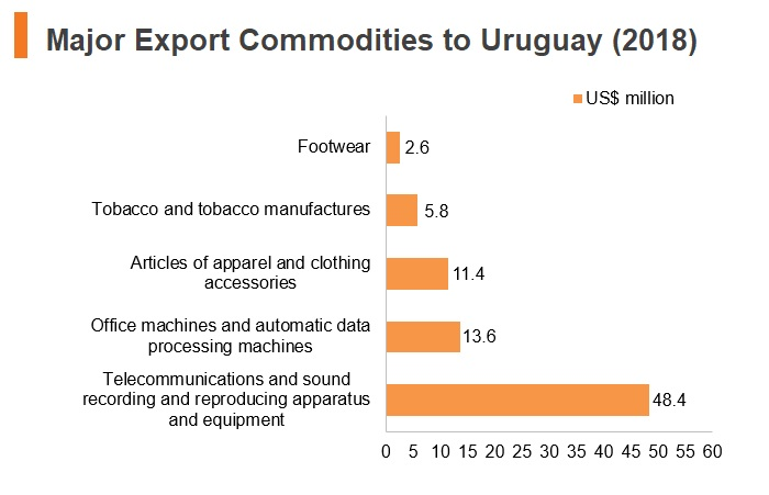 Graph: Major export commodities to Uruguay (2018)