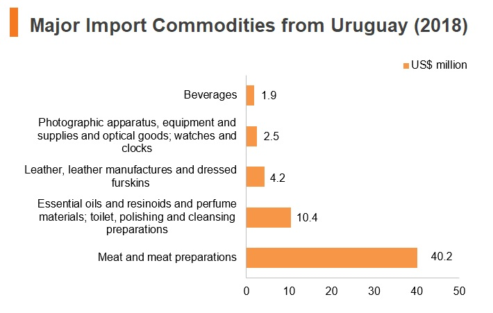 Graph: Major import commodities from Uruguay (2018)