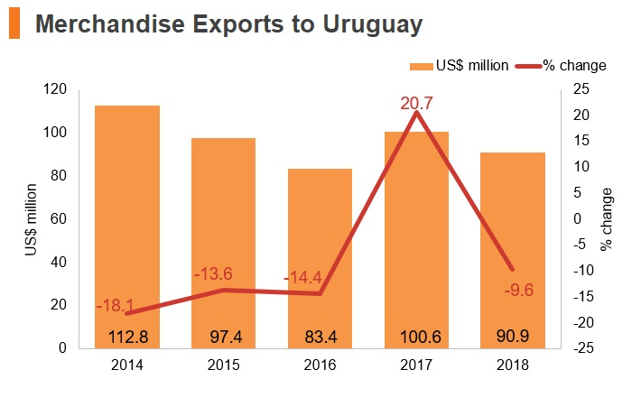 Graph: Merchandise exports to Uruguay