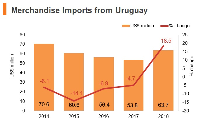 Graph: Merchandise imports from Uruguay