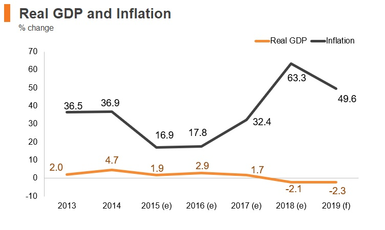 Graph: Sudan real GDP and inflation