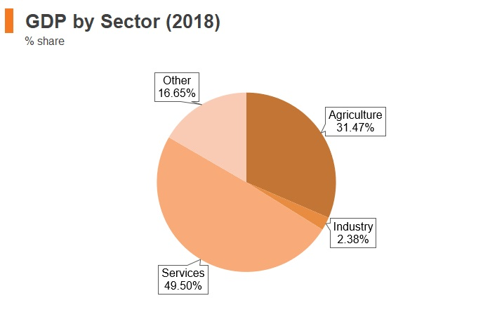 Graph: Sudan GDP by sector (2018)