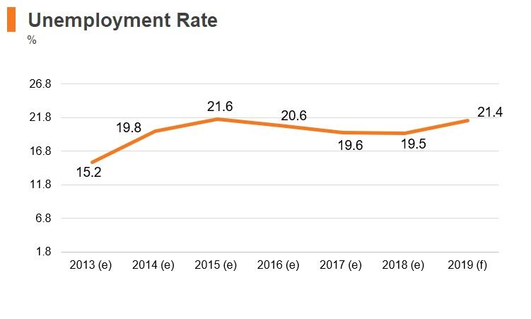 Graph: Sudan unemployment rate