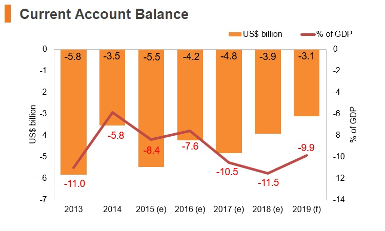Graph: Sudan current account balance