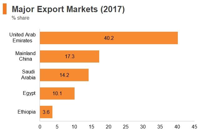 Graph: Sudan major export markets (2017)