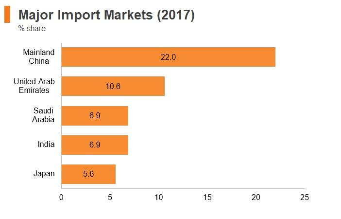 Graph: Sudan major import markets (2017)