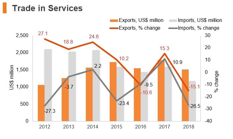 Graph: Sudan trade in services