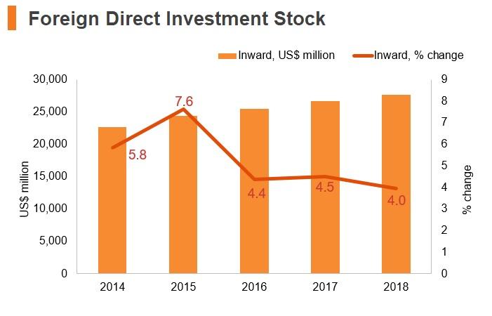 Graph: Sudan FDI stock