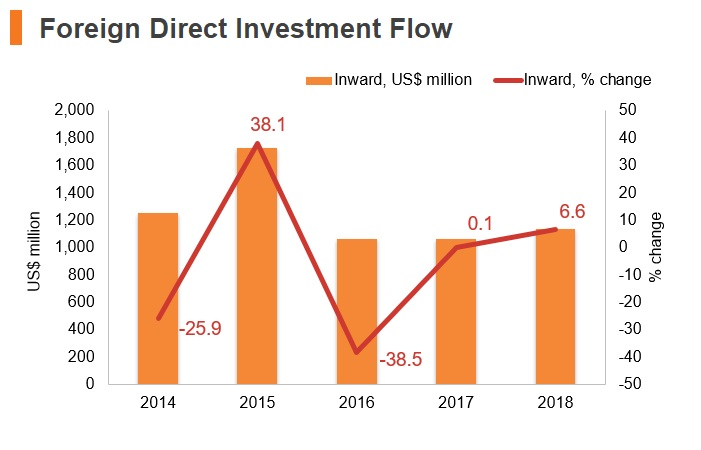 Graph: Sudan FDI flow