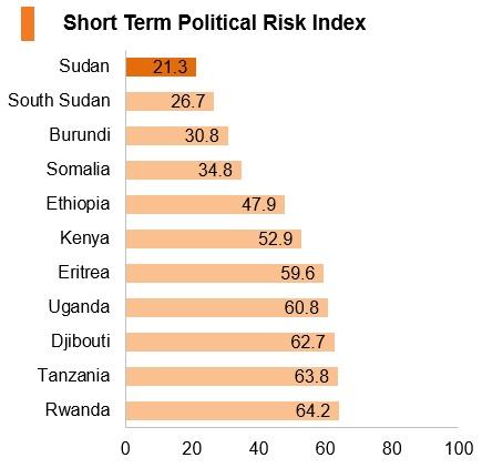 Graph: Sudan short term political risk index