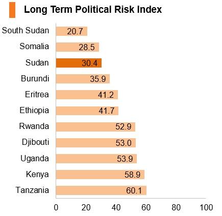 Graph: Sudan long term political risk index
