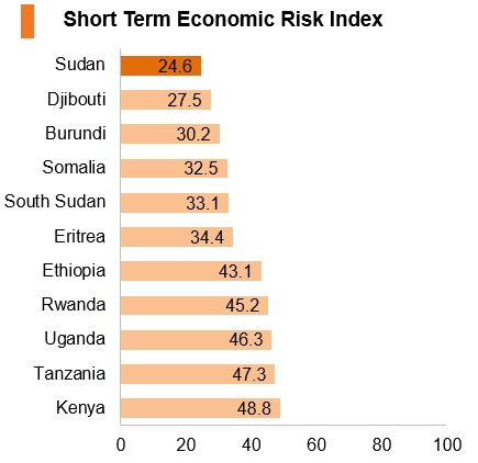 Graph: Sudan short term economic risk index