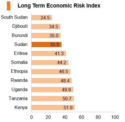 Graph: Sudan long term economic risk index