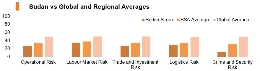 Graph: Sudan vs global and regional averages